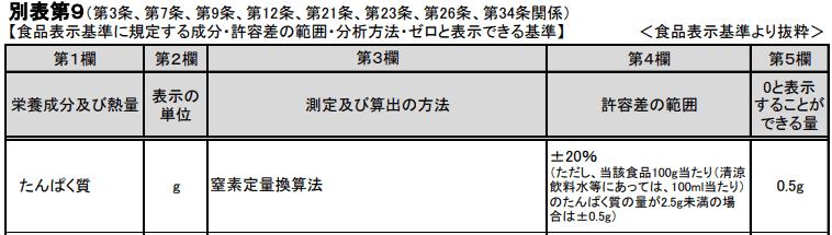 食品表示基準別表第9~別表第21